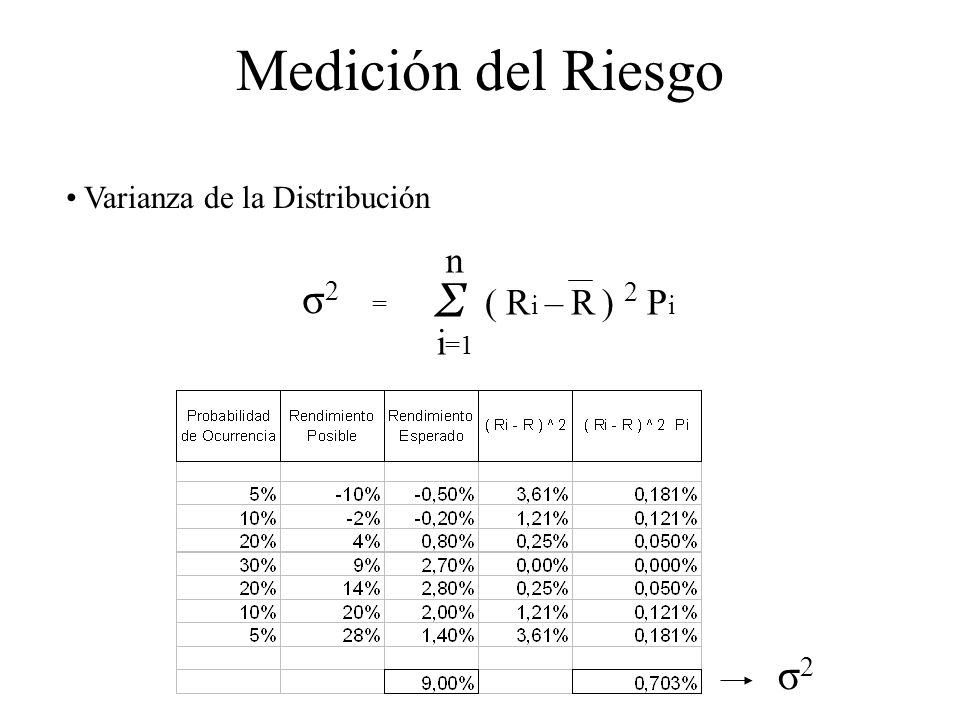 Medición del Riesgo Σ σ2 = σ2 n ( Ri – R ) 2 Pi i=1