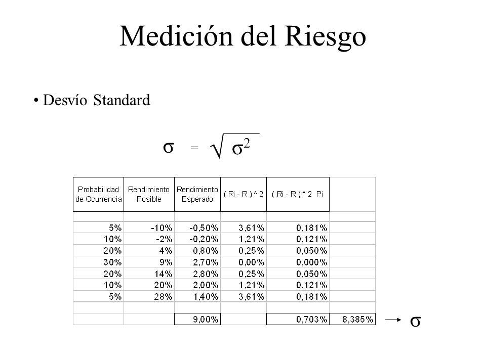 Medición del Riesgo Desvío Standard σ = √ σ2 σ