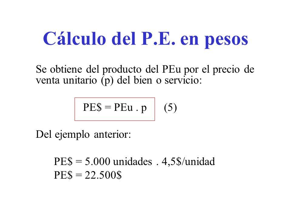 Cálculo del P.E. en pesos PE$ = PEu . p (5) Del ejemplo anterior: