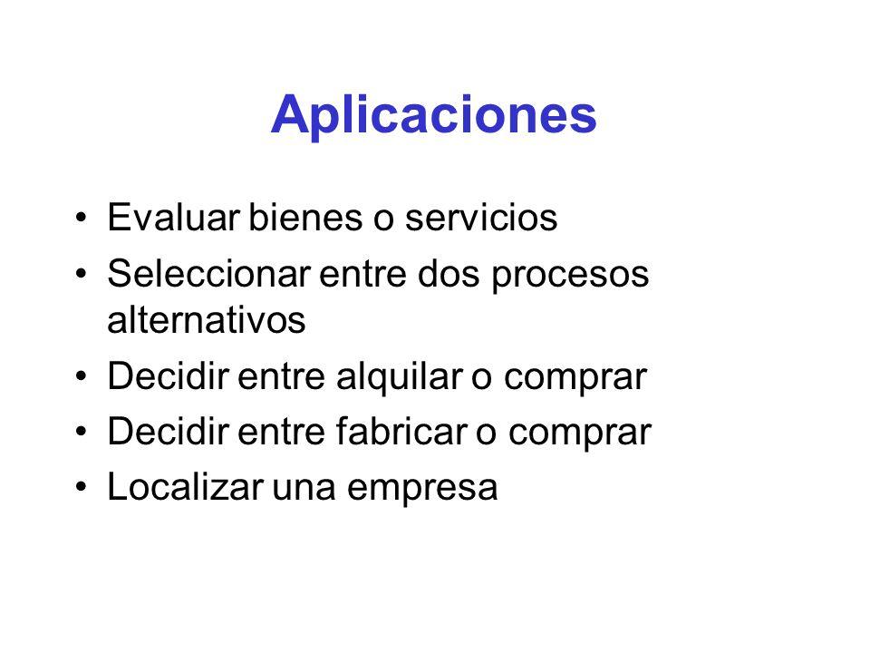 Aplicaciones Evaluar bienes o servicios