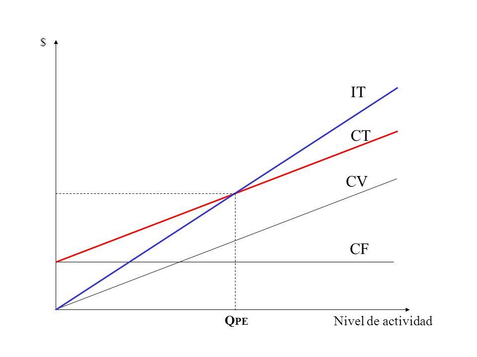 $ IT CT CV CF QPE Nivel de actividad