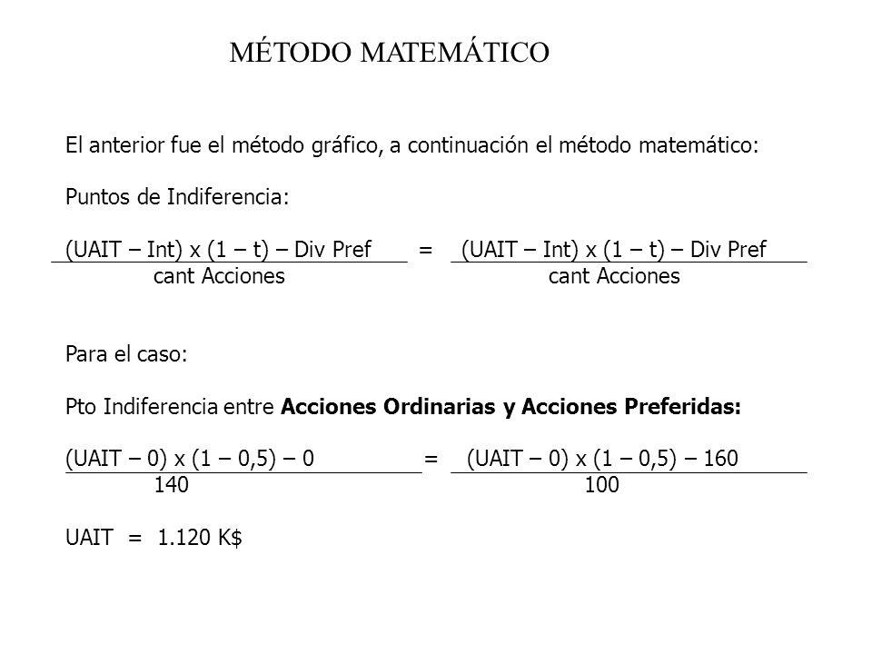 MÉTODO MATEMÁTICO El anterior fue el método gráfico, a continuación el método matemático: Puntos de Indiferencia: