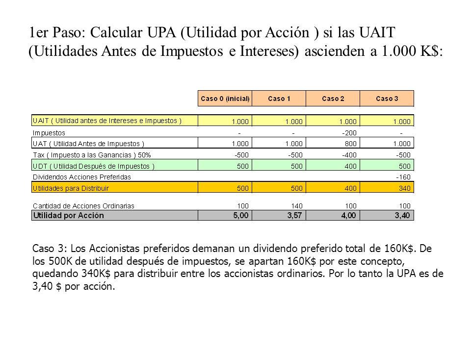 1er Paso: Calcular UPA (Utilidad por Acción ) si las UAIT (Utilidades Antes de Impuestos e Intereses) ascienden a 1.000 K$: