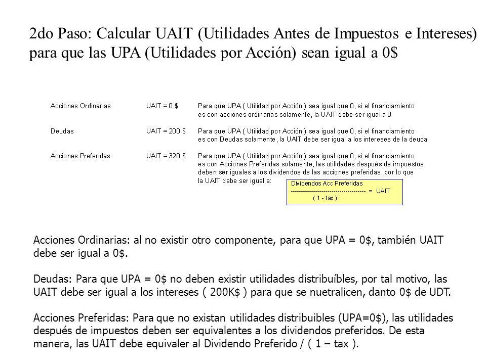 2do Paso: Calcular UAIT (Utilidades Antes de Impuestos e Intereses) para que las UPA (Utilidades por Acción) sean igual a 0$