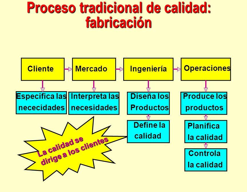 Proceso tradicional de calidad: fabricación