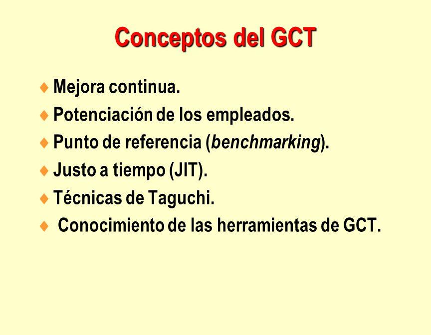 Conceptos del GCT Mejora continua. Potenciación de los empleados.