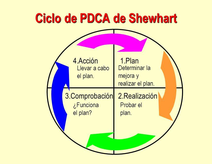 Ciclo de PDCA de Shewhart