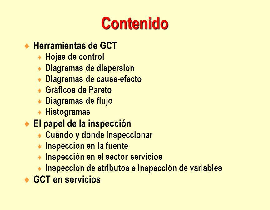 Contenido Herramientas de GCT El papel de la inspección