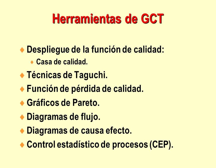 Herramientas de GCT Despliegue de la función de calidad: