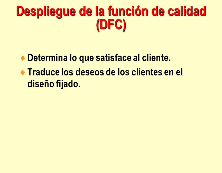 Despliegue de la función de calidad (DFC)