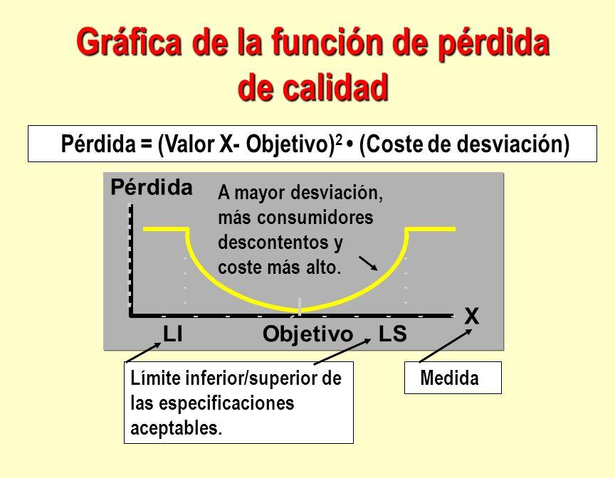 Gráfica de la función de pérdida de calidad