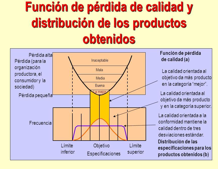 Función de pérdida de calidad y distribución de los productos obtenidos