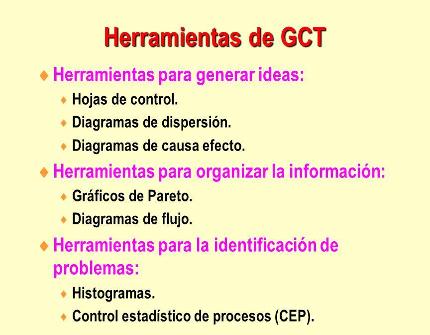 Herramientas de GCT Herramientas para generar ideas: