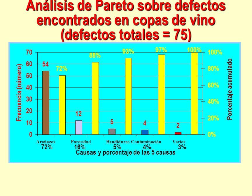 Análisis de Pareto sobre defectos encontrados en copas de vino (defectos totales = 75)