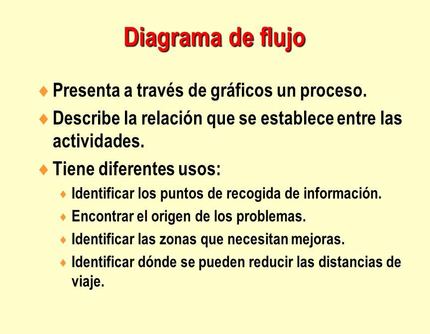 Diagrama de flujo Presenta a través de gráficos un proceso.