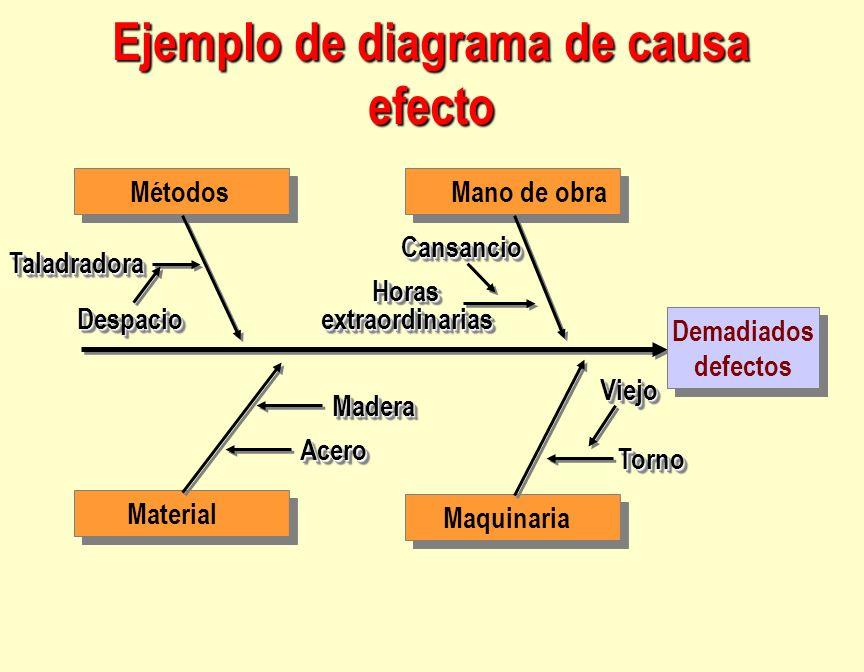 Ejemplo de diagrama de causa efecto