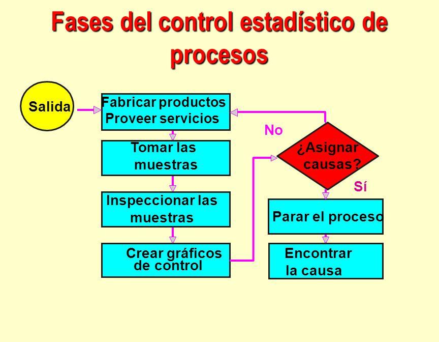 Fases del control estadístico de procesos