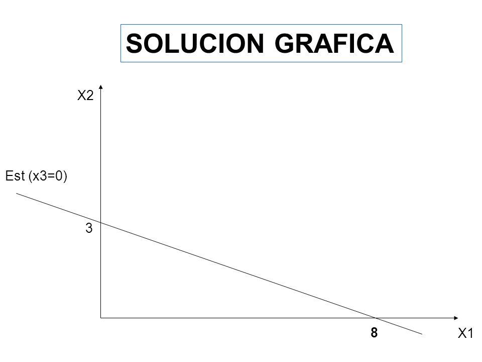 SOLUCION GRAFICA X2 Est (x3=0) 3 8 X1