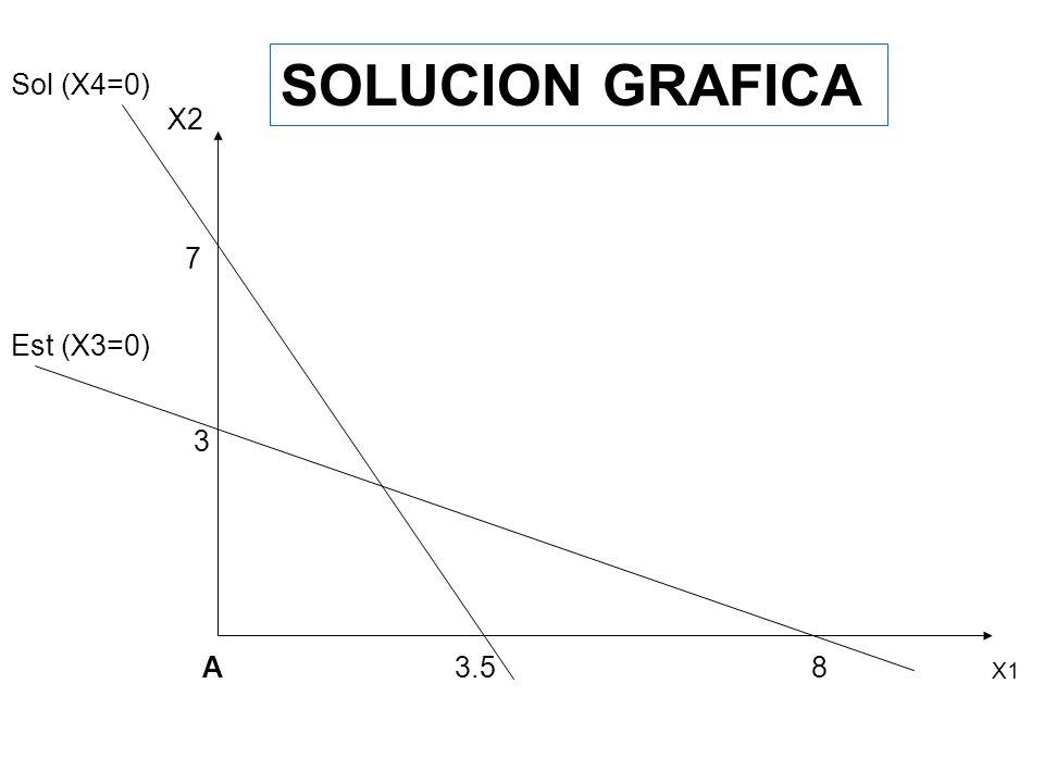 SOLUCION GRAFICA Sol (X4=0) X2 7 Est (X3=0) 3 A 3.5 8 X1