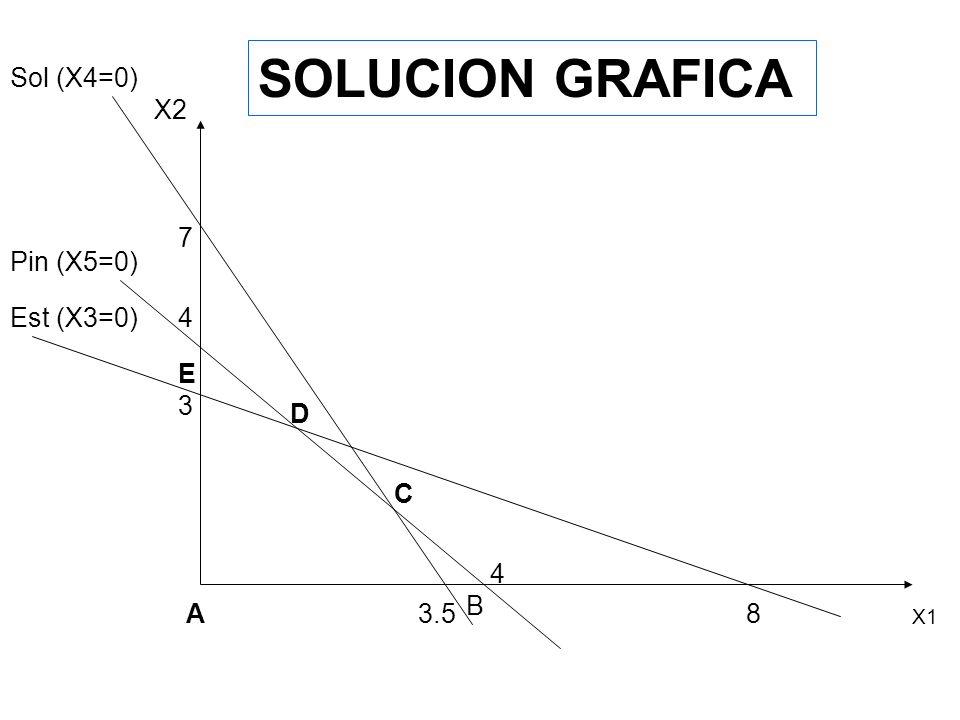 SOLUCION GRAFICA Sol (X4=0) X2 7 Pin (X5=0) Est (X3=0) 4 E 3 D C 4 B A