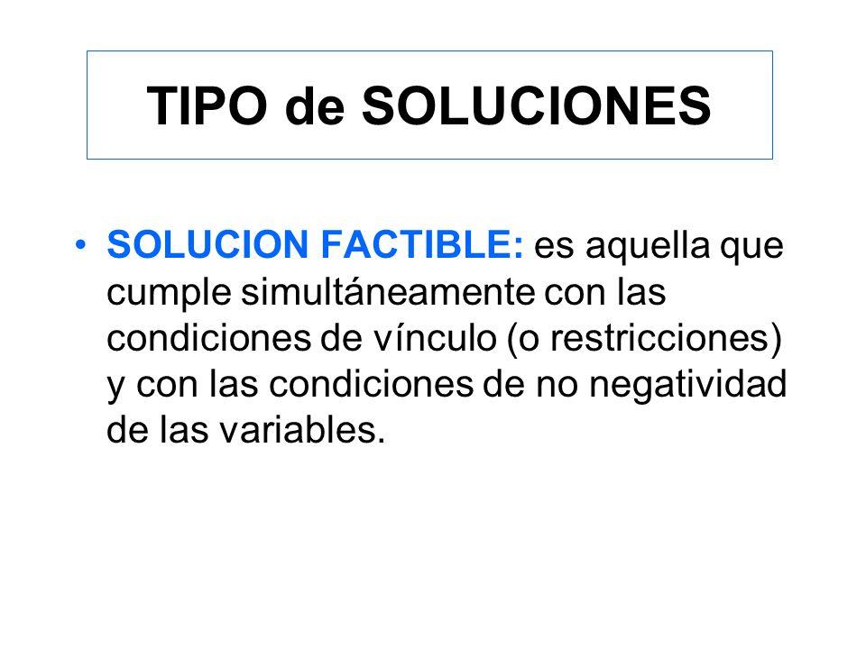 TIPO de SOLUCIONES