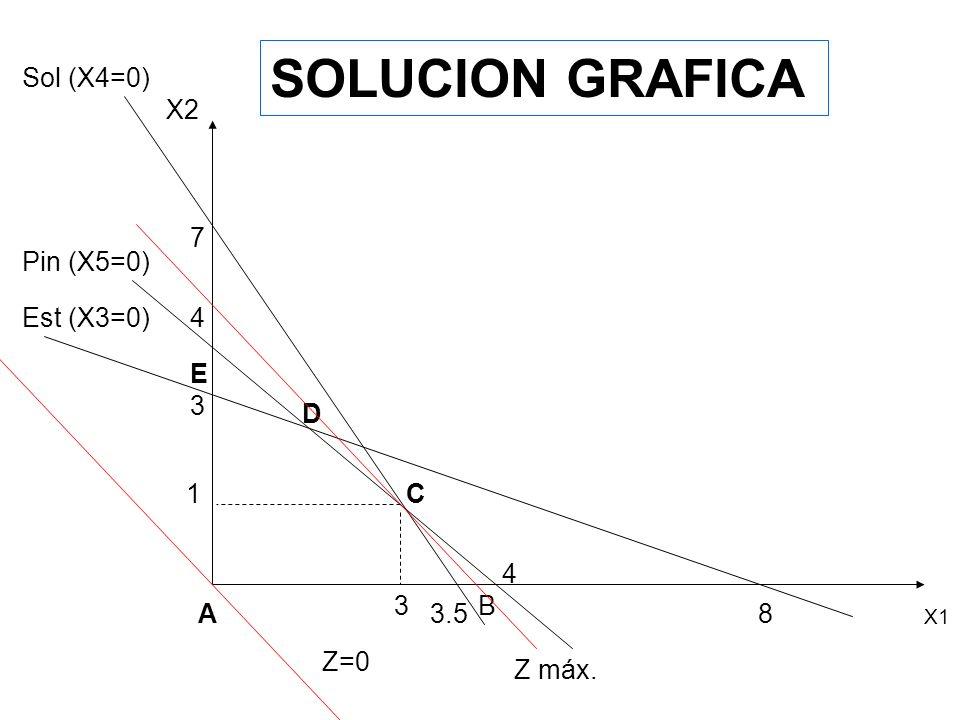 SOLUCION GRAFICA Sol (X4=0) X2 7 Pin (X5=0) Est (X3=0) 4 E 3 D 1 C 4 3