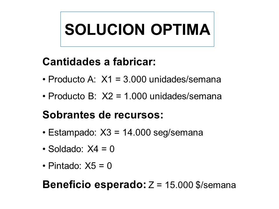 SOLUCION OPTIMA Cantidades a fabricar: Sobrantes de recursos: