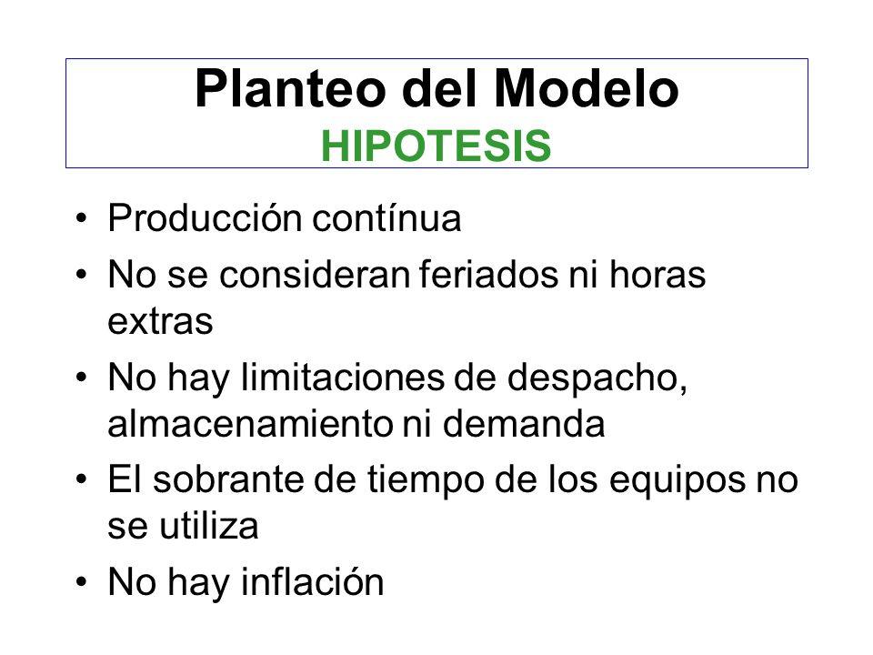 Planteo del Modelo HIPOTESIS
