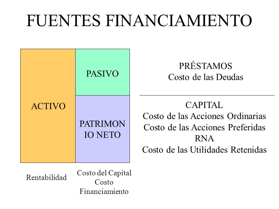 FUENTES FINANCIAMIENTO