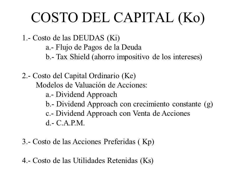 COSTO DEL CAPITAL (Ko) 1.- Costo de las DEUDAS (Ki)