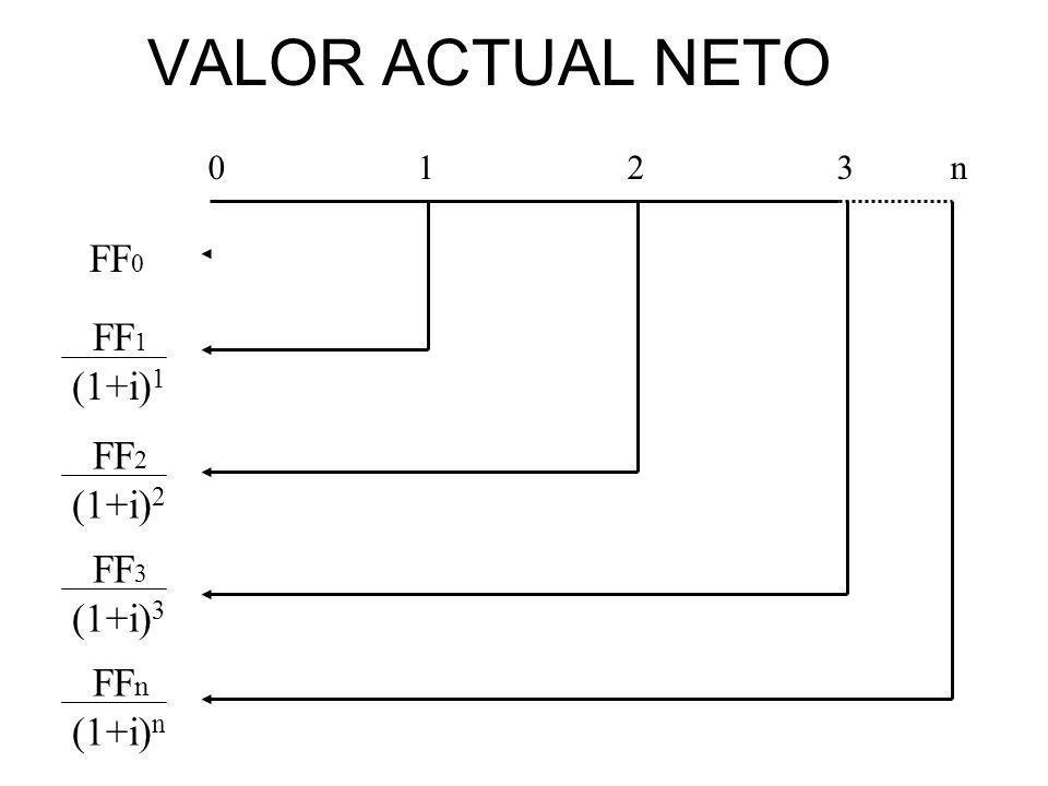 VALOR ACTUAL NETO FF0 FF1 (1+i)1 FF2 (1+i)2 FF3 (1+i)3 FFn (1+i)n