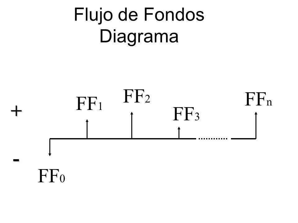 Flujo de Fondos Diagrama