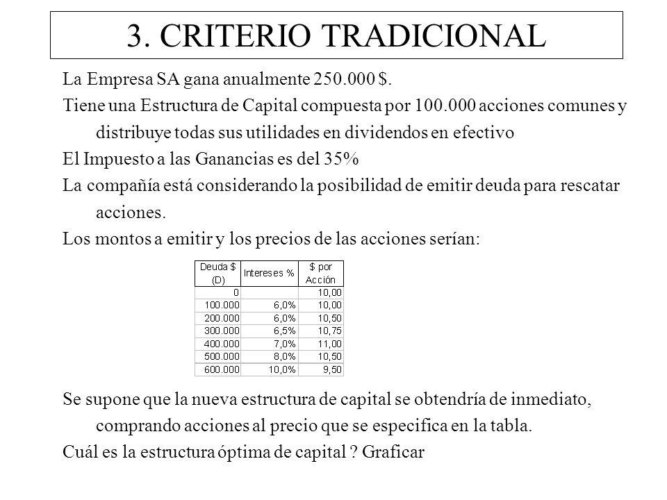 3. CRITERIO TRADICIONAL La Empresa SA gana anualmente 250.000 $.