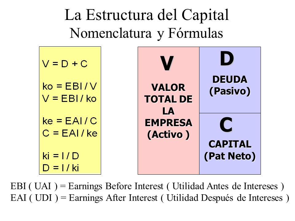 VALOR TOTAL DE LA EMPRESA (Activo )
