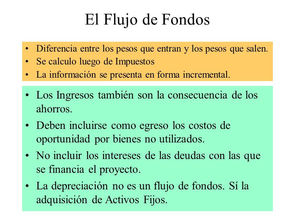 El Flujo de Fondos Diferencia entre los pesos que entran y los pesos que salen. Se calculo luego de Impuestos.