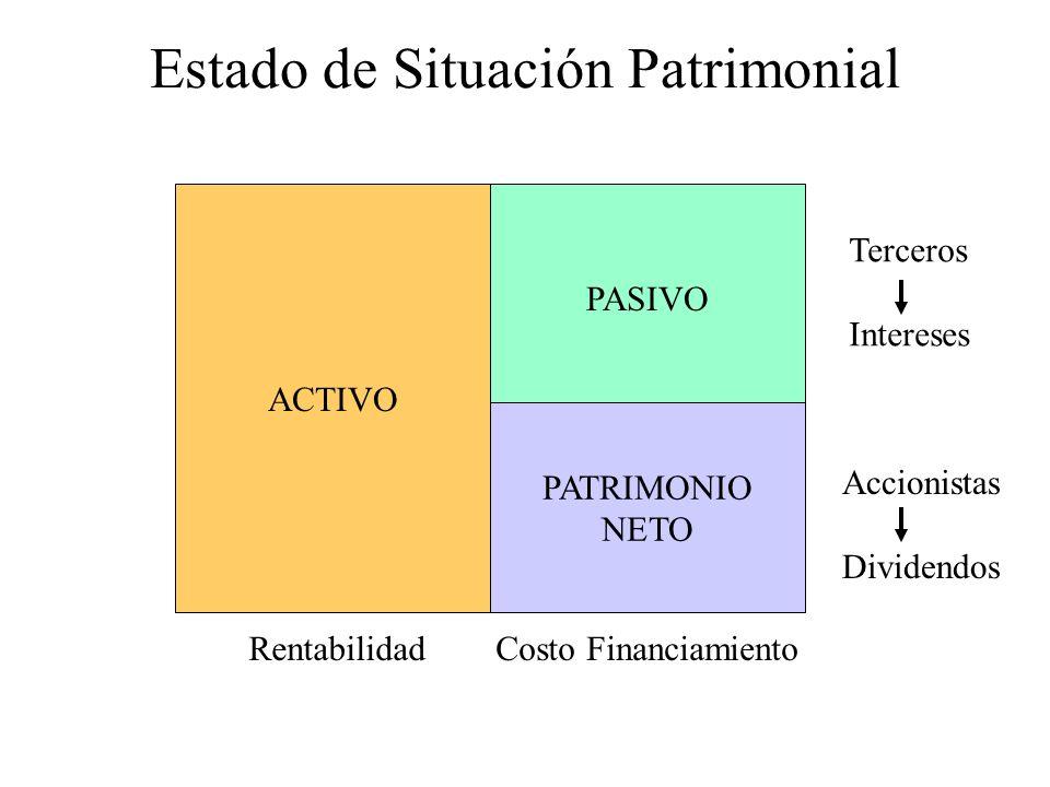 Estado de Situación Patrimonial
