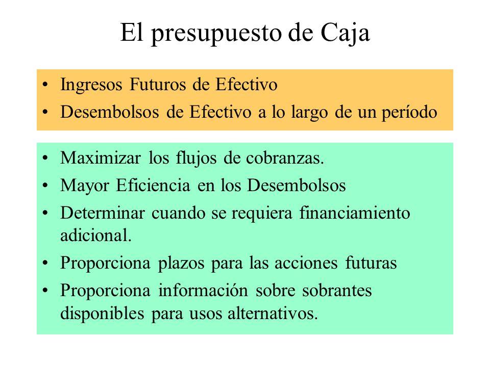 El presupuesto de Caja Ingresos Futuros de Efectivo