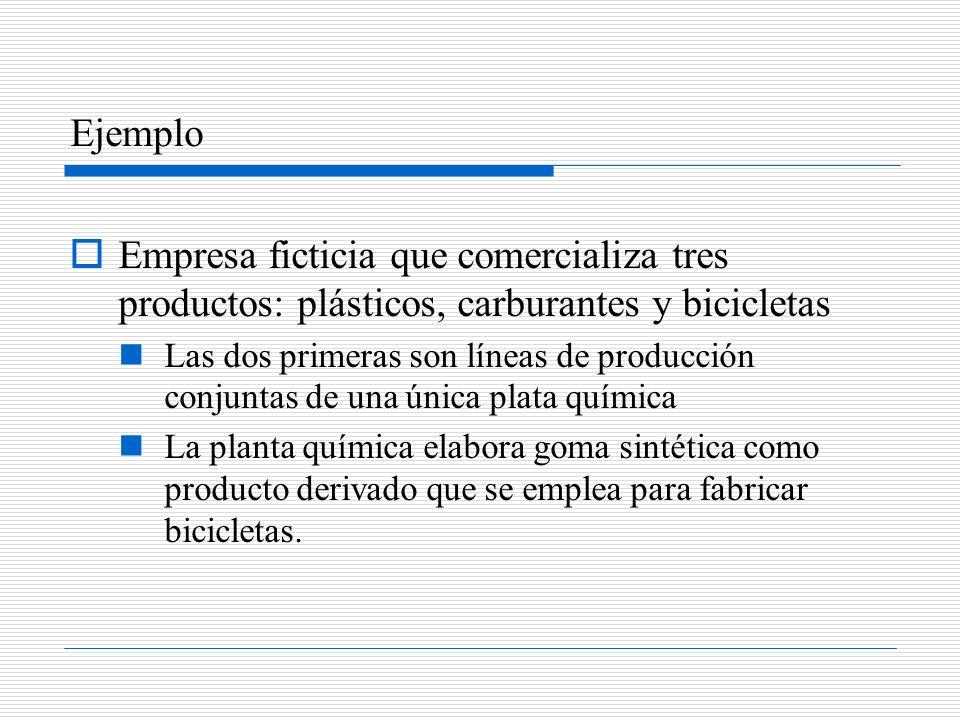 Ejemplo Empresa ficticia que comercializa tres productos: plásticos, carburantes y bicicletas.