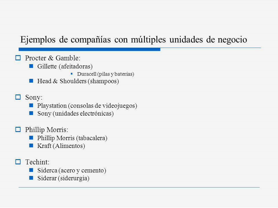 Ejemplos de compañías con múltiples unidades de negocio