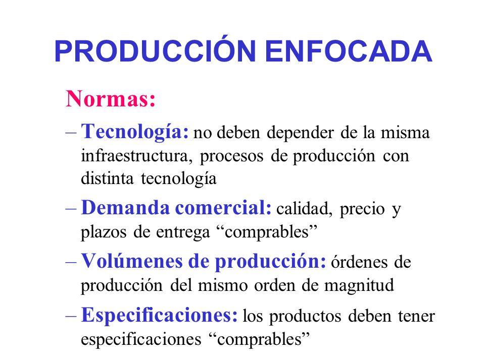 PRODUCCIÓN ENFOCADA Normas: