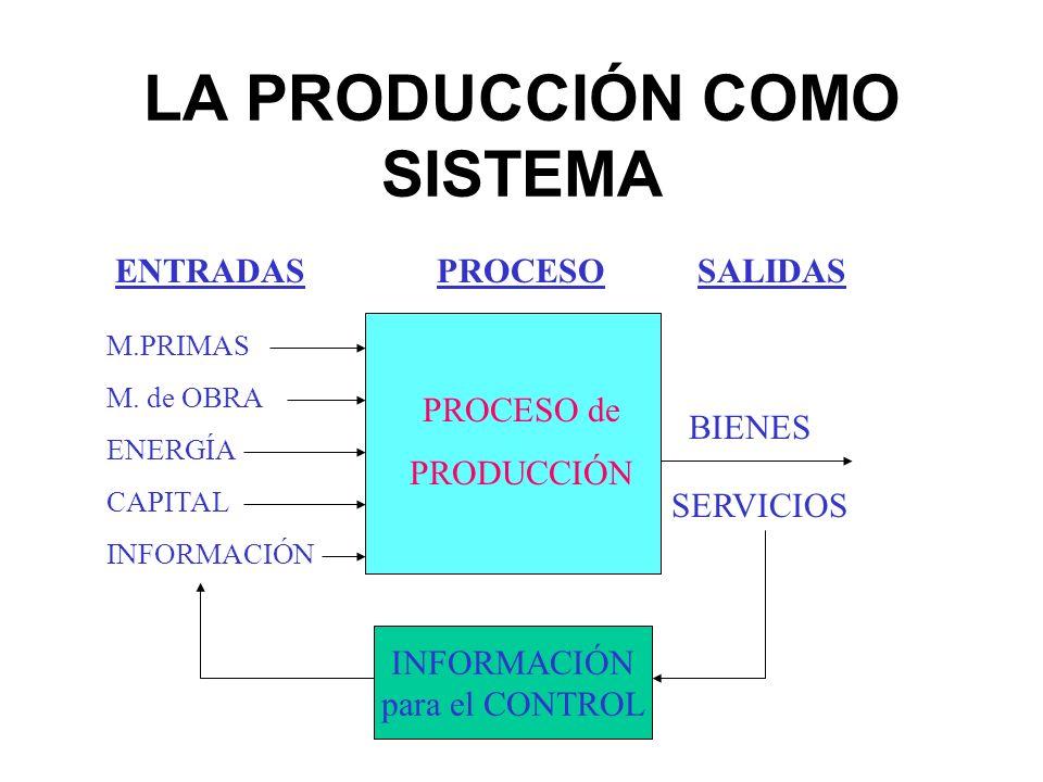 LA PRODUCCIÓN COMO SISTEMA