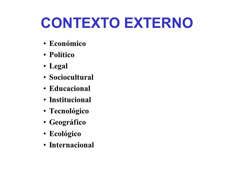 CONTEXTO EXTERNO Económico Político Legal Sociocultural Educacional