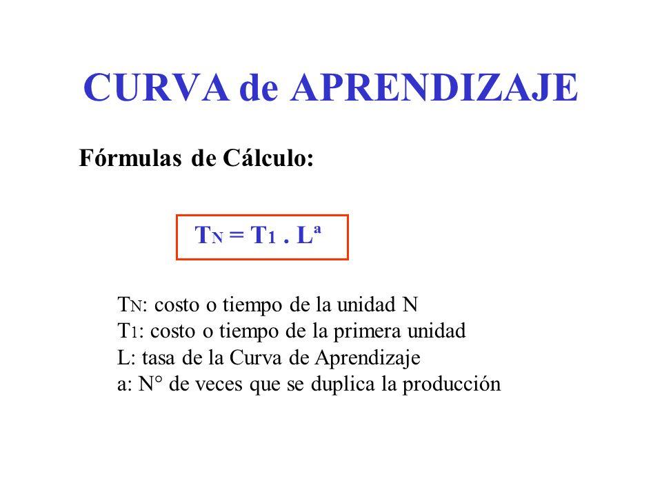 CURVA de APRENDIZAJE Fórmulas de Cálculo: TN = T1 . Lª