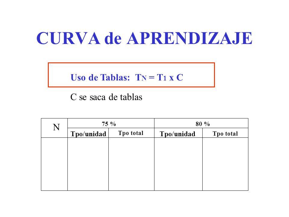 CURVA de APRENDIZAJE Uso de Tablas: TN = T1 x C C se saca de tablas N