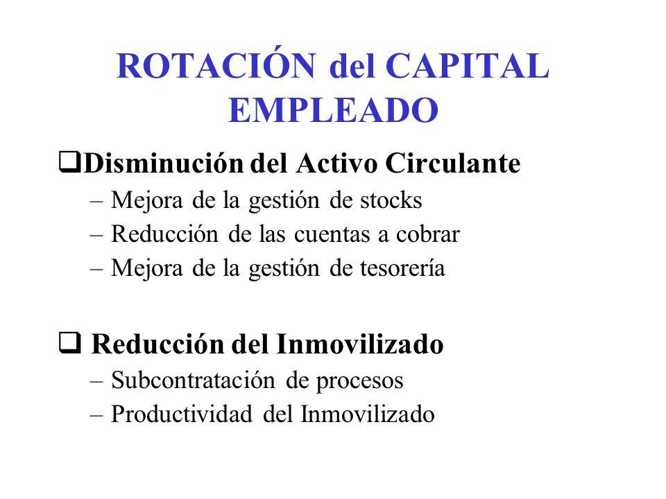 ROTACIÓN del CAPITAL EMPLEADO