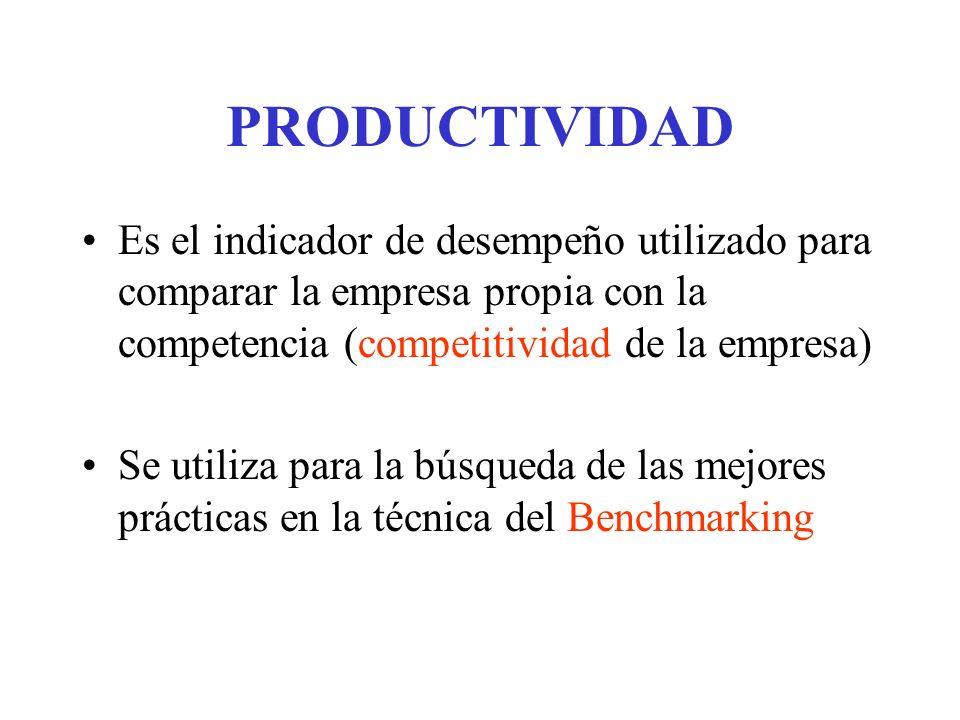 PRODUCTIVIDAD Es el indicador de desempeño utilizado para comparar la empresa propia con la competencia (competitividad de la empresa)
