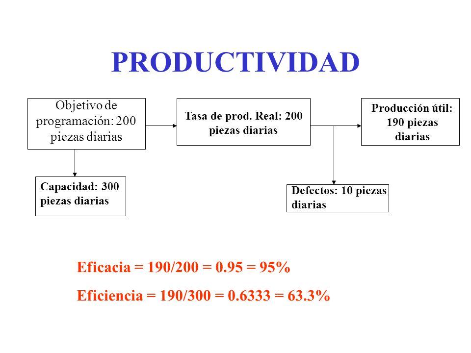 PRODUCTIVIDAD Eficacia = 190/200 = 0.95 = 95%
