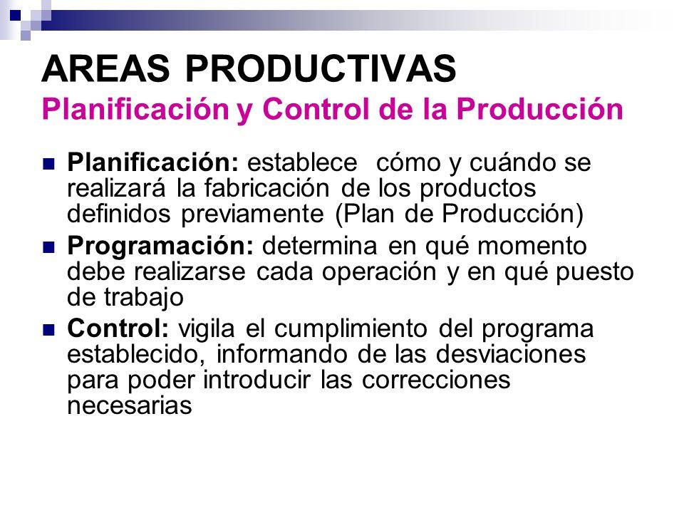 AREAS PRODUCTIVAS Planificación y Control de la Producción