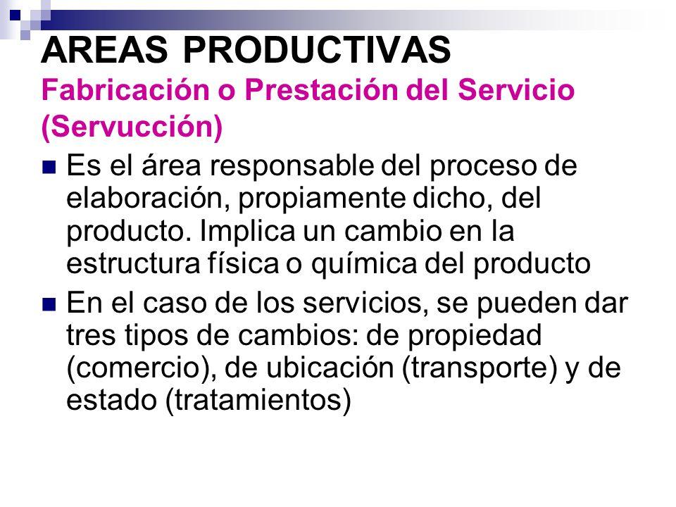 AREAS PRODUCTIVAS Fabricación o Prestación del Servicio (Servucción)