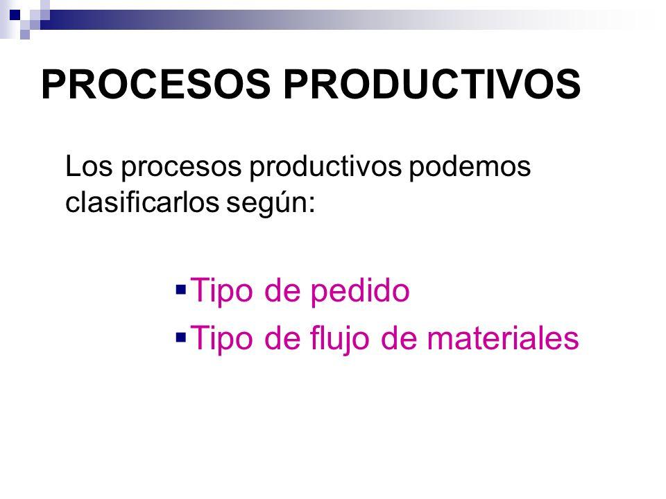PROCESOS PRODUCTIVOS Tipo de pedido Tipo de flujo de materiales